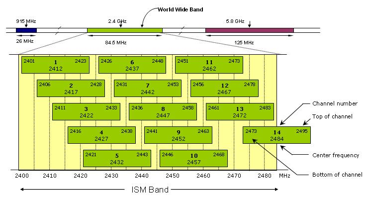 802.11 Frequency Channel Map